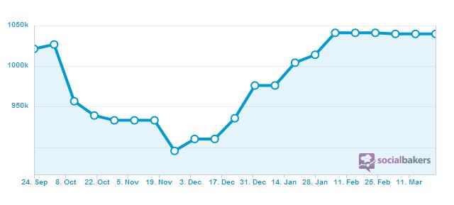 تدرج زيادة المستخدمين خلال 6 شهور في فلسطين على فيس بوك